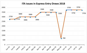 Surprisingly, the Express Entry draw CRS score is beginning