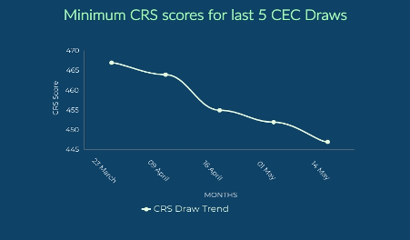 The minimum score for the Comprehensive Ranking System (CRS) fell to 447 as Canada conducted its new Express Entry draw aimed at candidates from the Canadian Experience class. The May 14 draw, revealed on May 15, saw 3,371 candidates receive permanent residence invitations to apply (ITAs). Minimum scores in the five Canadian Experience Class (CEC) draws have now decreased from 467 to 447 which have taken place since the outbreak of COVID-19 in Canada.